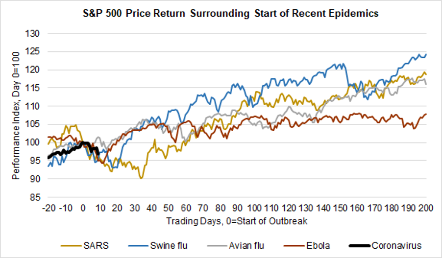 S&P500 vs. Epidemics